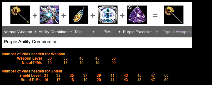 RF Online: Crafting Ability Combination,Gaming,Games,Online Games,Video Games